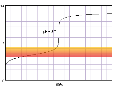 titration curve of acetic acid titrated with strong base against methy; red