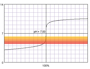 titration curve of diluted strong acid titrated with strong base against methyl red