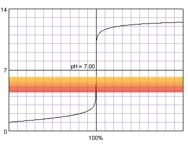 titration curve of strong acid titrated with strong base against methyl red
