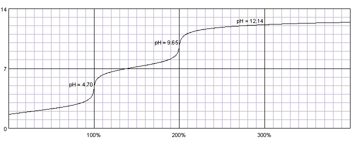 titration curve of phosphoric acid titrated with strong base